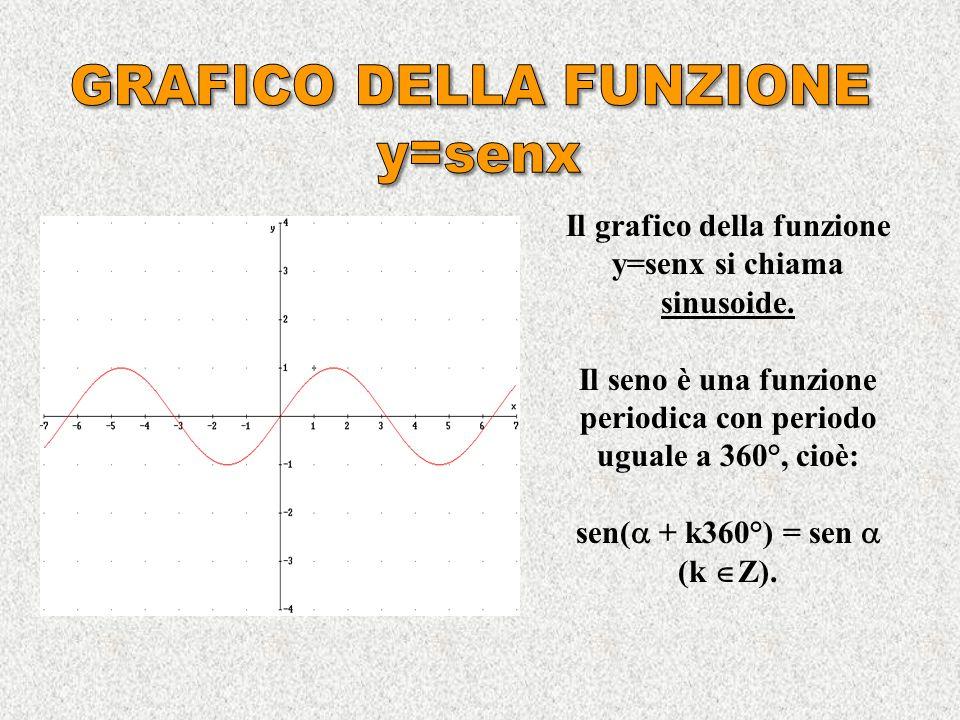 GRAFICO DELLA FUNZIONE y=senx