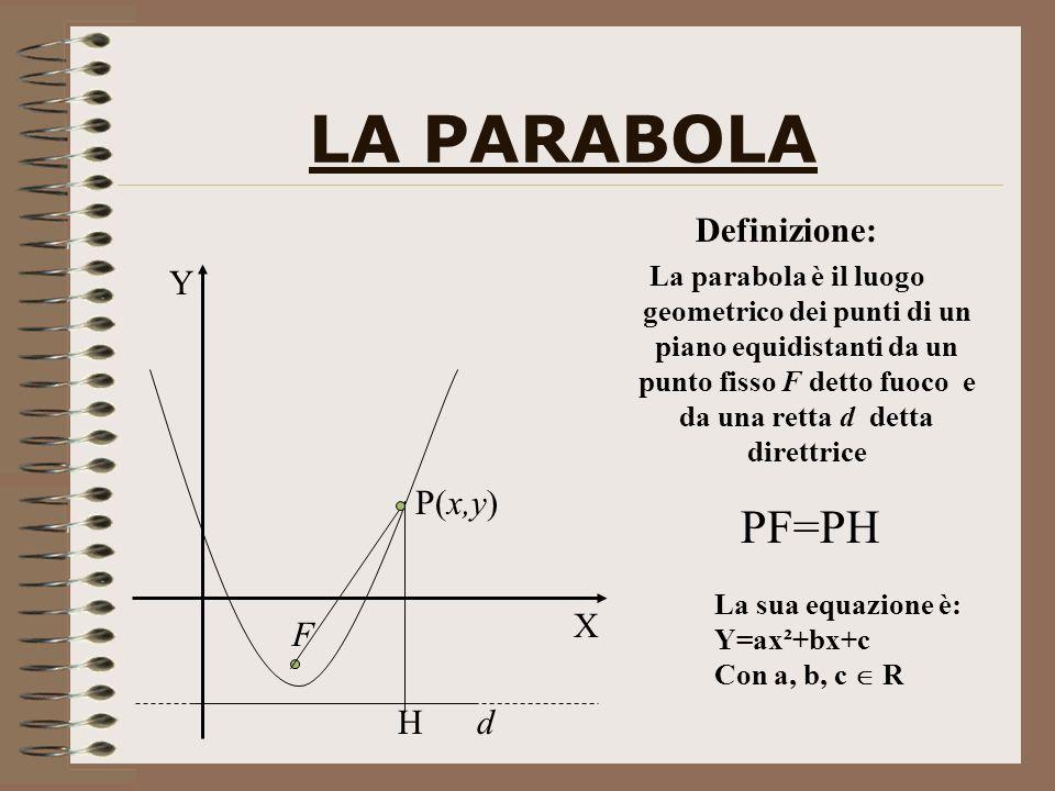 LA PARABOLA PF=PH Definizione: Y P(x,y) X F H d
