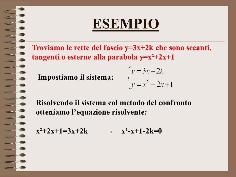 ESEMPIO Troviamo le rette del fascio y=3x+2k che sono secanti, tangenti o esterne alla parabola y=x²+2x+1.