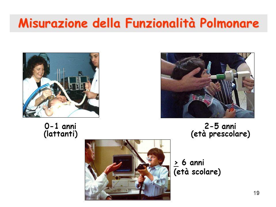 Misurazione della Funzionalità Polmonare