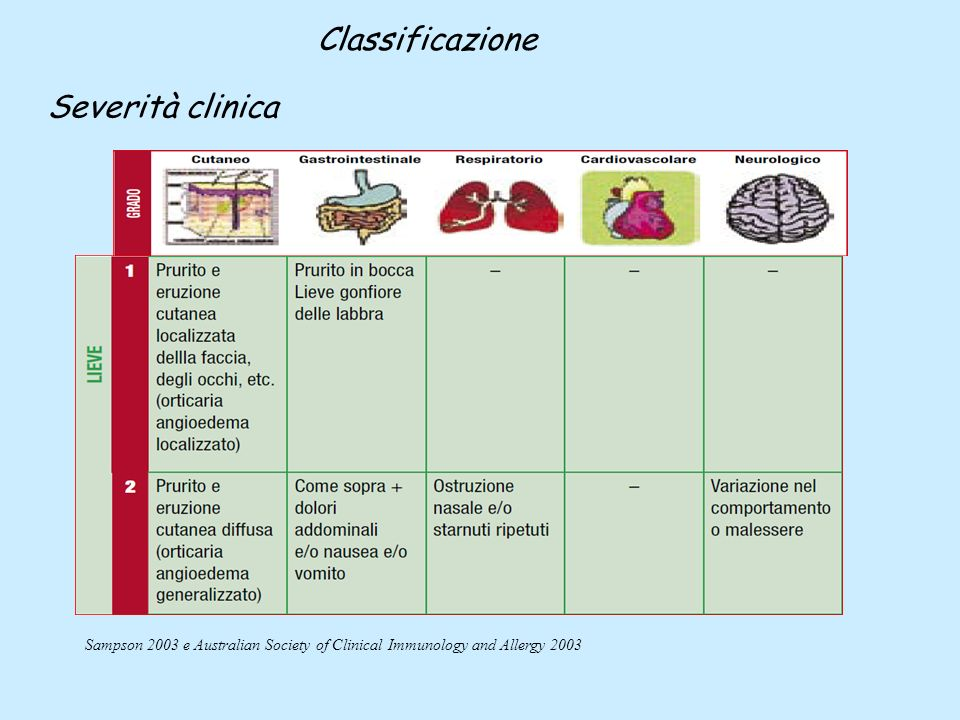Classificazione Severità clinica