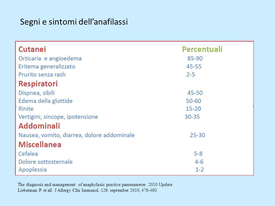 Segni e sintomi dell'anafilassi