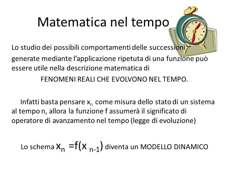 Matematica nel tempo Lo studio dei possibili comportamenti delle successioni.