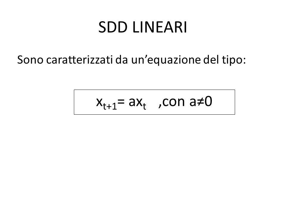SDD LINEARI xt+1= axt ,con a≠0