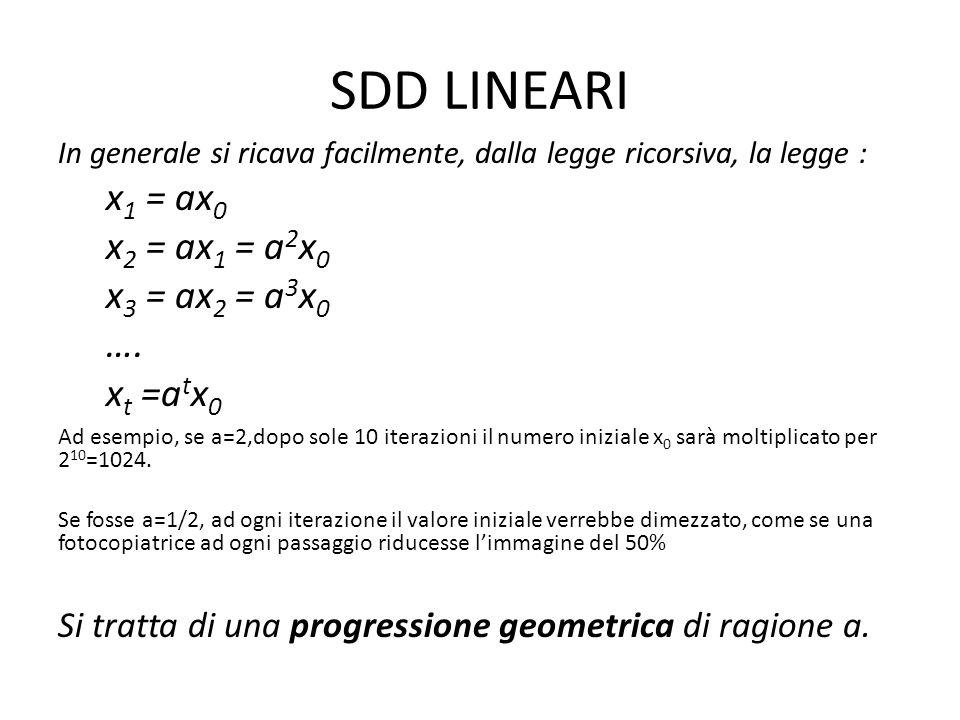 SDD LINEARI x1 = ax0 x2 = ax1 = a2x0 x3 = ax2 = a3x0 …. xt =atx0