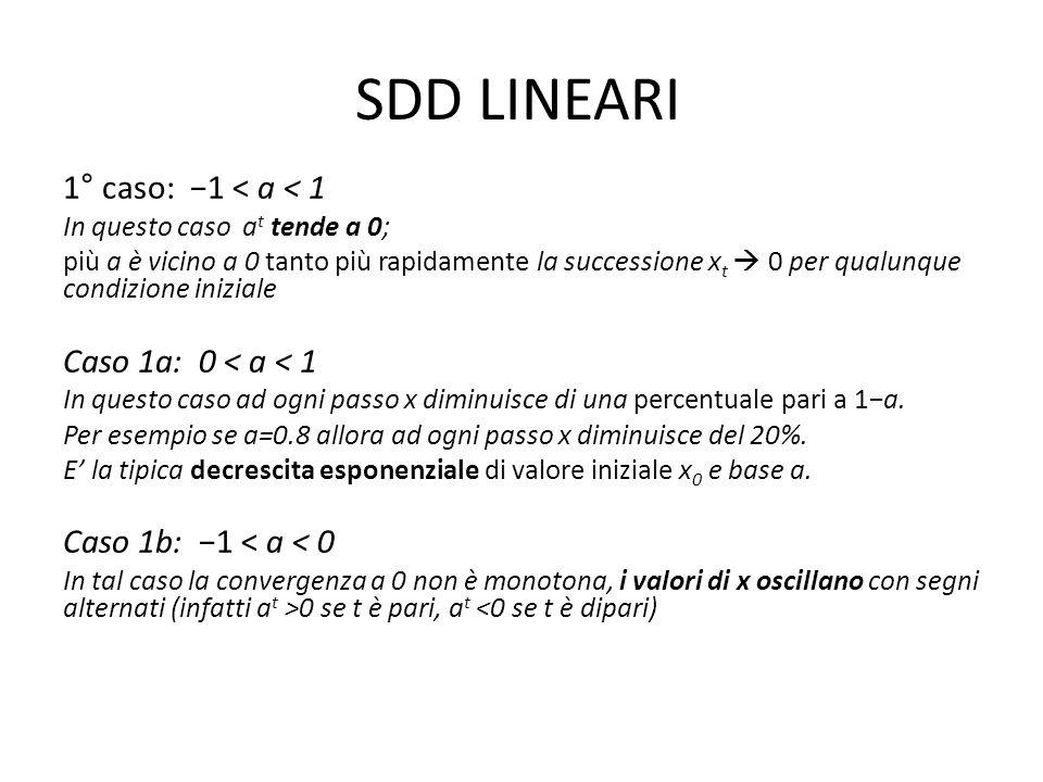 SDD LINEARI 1° caso: −1 < a < 1 Caso 1a: 0 < a < 1
