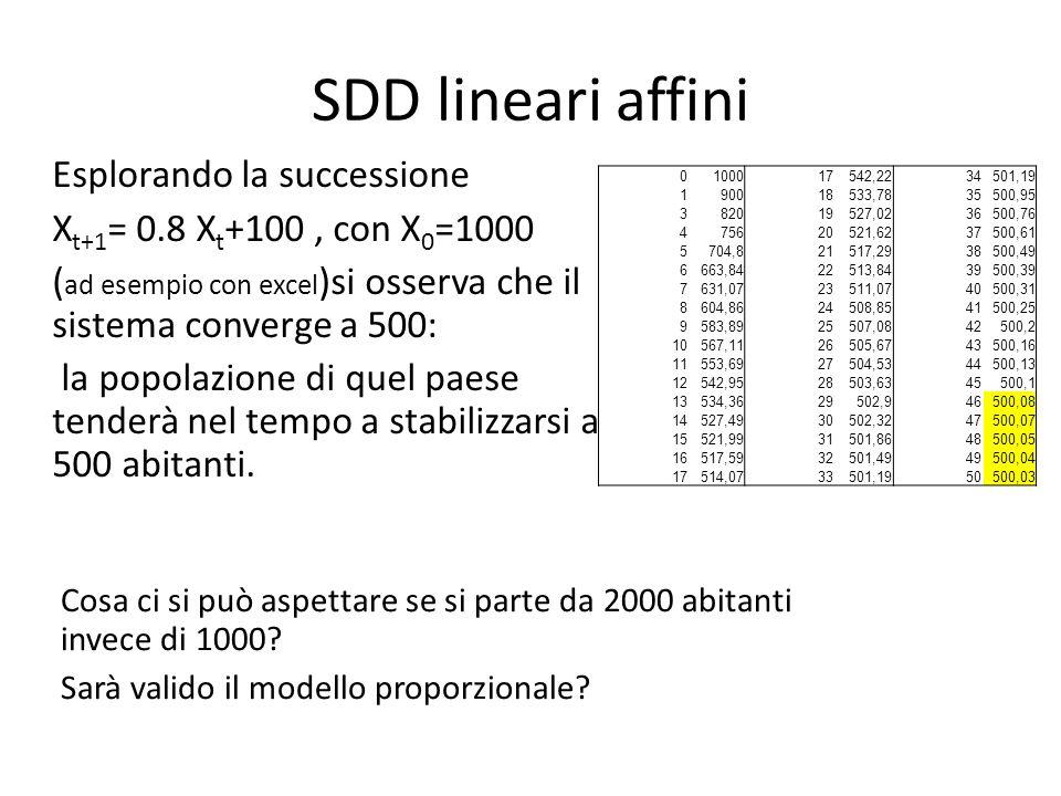 SDD lineari affini Esplorando la successione