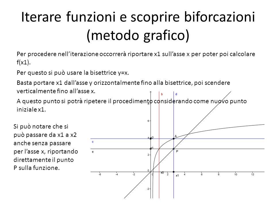 Iterare funzioni e scoprire biforcazioni (metodo grafico)