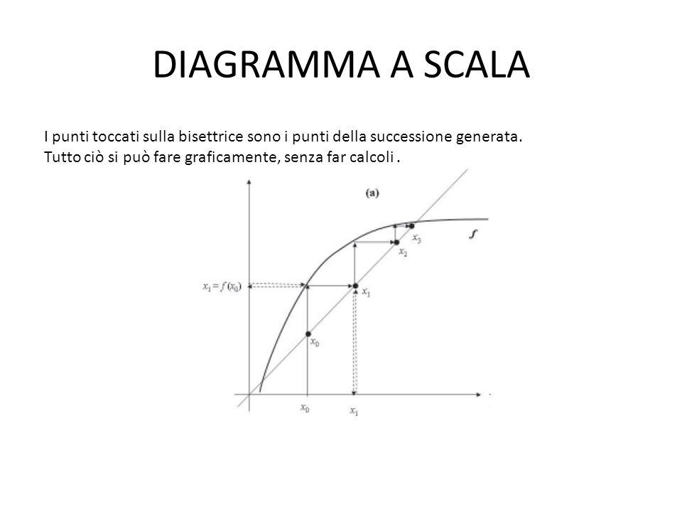 DIAGRAMMA A SCALA I punti toccati sulla bisettrice sono i punti della successione generata.