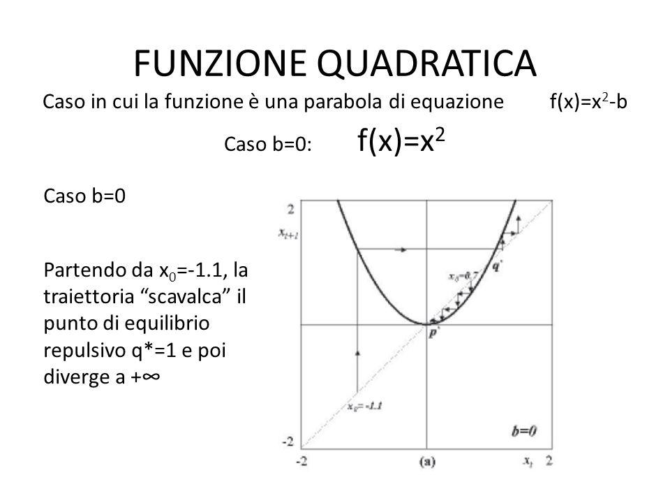 Caso in cui la funzione è una parabola di equazione f(x)=x2-b