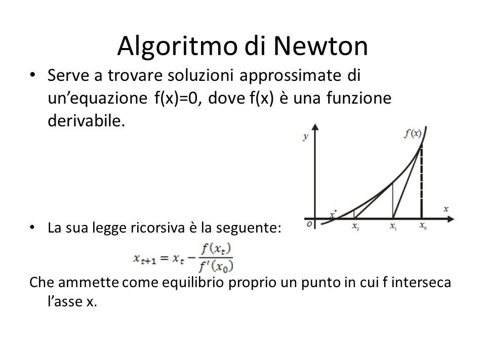 Algoritmo di Newton Serve a trovare soluzioni approssimate di un'equazione f(x)=0, dove f(x) è una funzione derivabile.