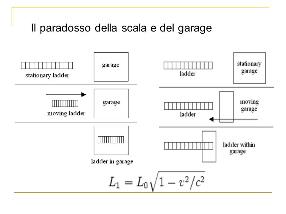 Il paradosso della scala e del garage