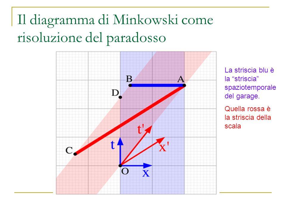 Il diagramma di Minkowski come risoluzione del paradosso