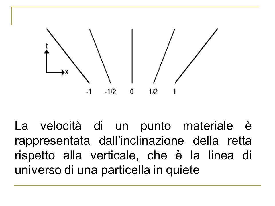 La velocità di un punto materiale è rappresentata dall'inclinazione della retta rispetto alla verticale, che è la linea di universo di una particella in quiete