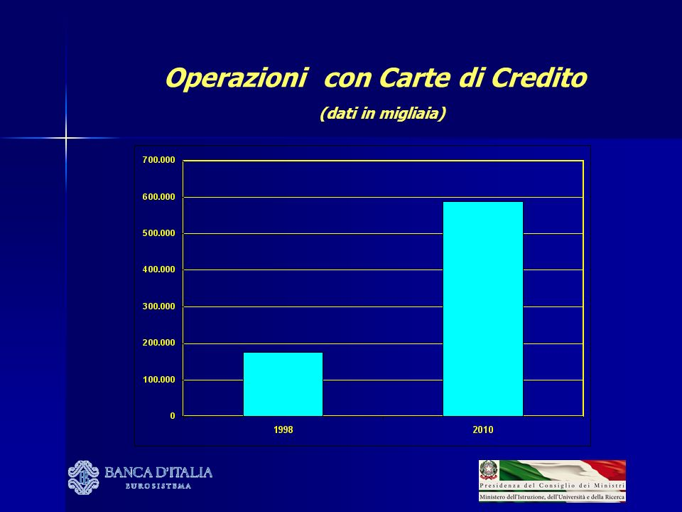 Operazioni con Carte di Credito