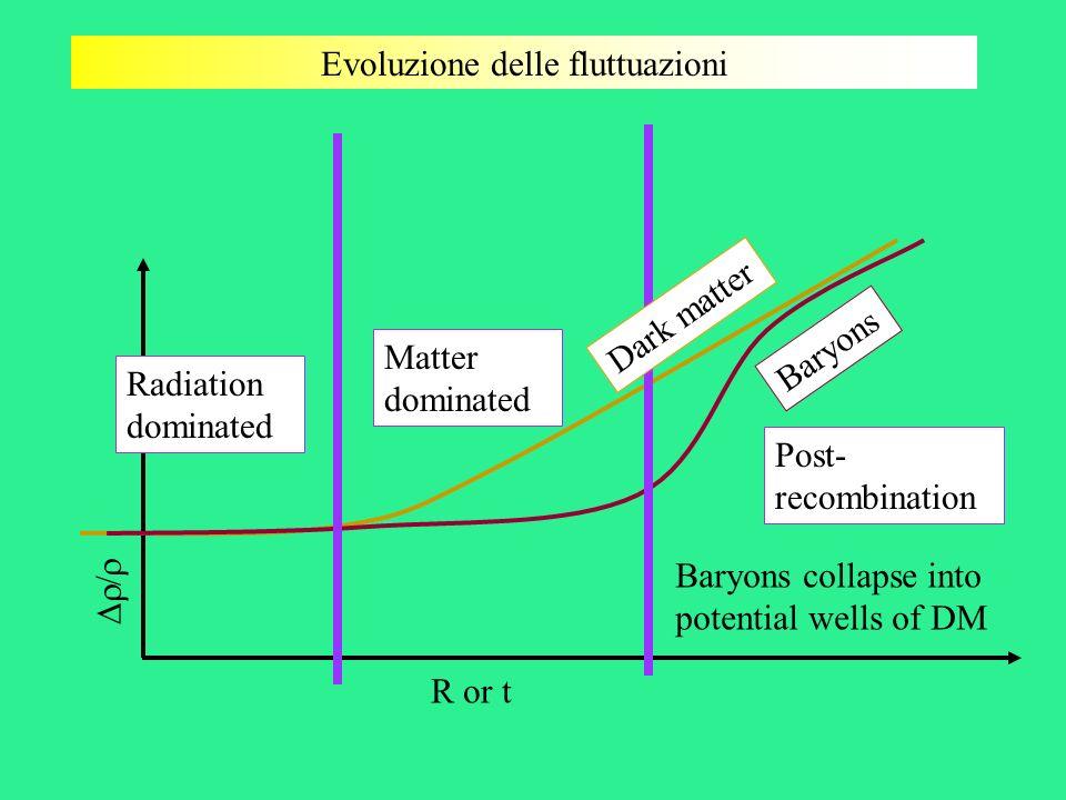 Evoluzione delle fluttuazioni