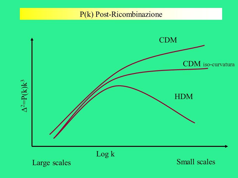 P(k) Post-Ricombinazione