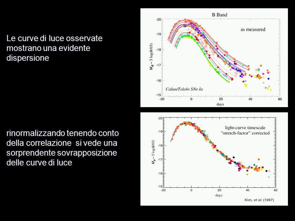 Le curve di luce osservate mostrano una evidente dispersione
