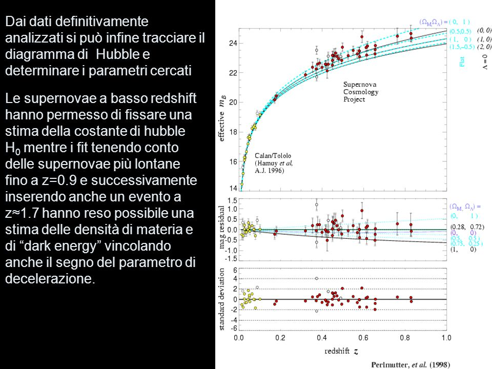 Dai dati definitivamente analizzati si può infine tracciare il diagramma di Hubble e determinare i parametri cercati