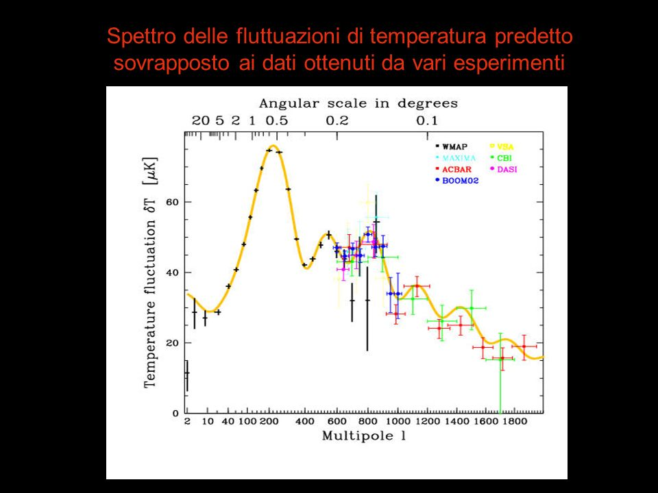 Spettro delle fluttuazioni di temperatura predetto sovrapposto ai dati ottenuti da vari esperimenti
