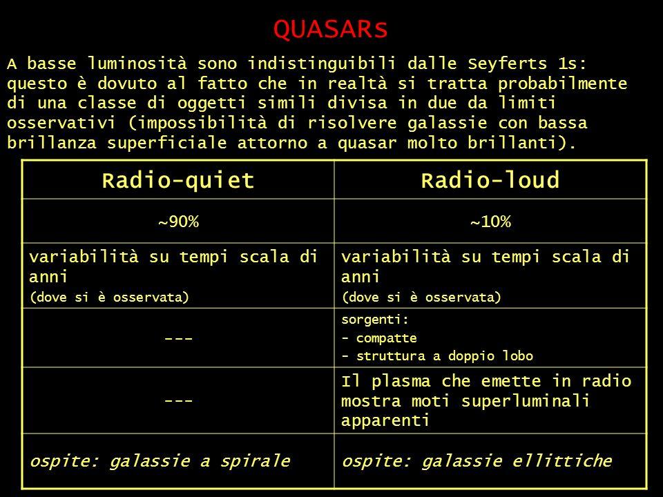 QUASARs Radio-quiet Radio-loud