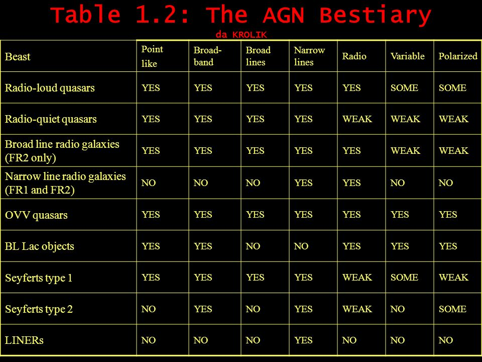 Table 1.2: The AGN Bestiary da KROLIK