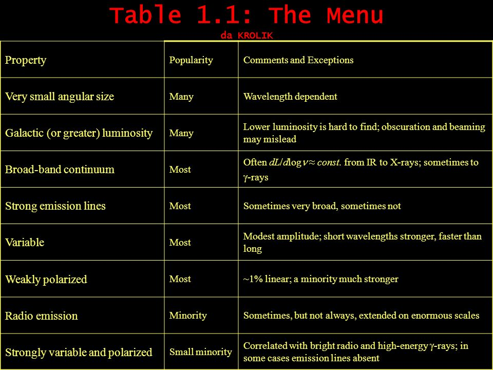 Table 1.1: The Menu da KROLIK