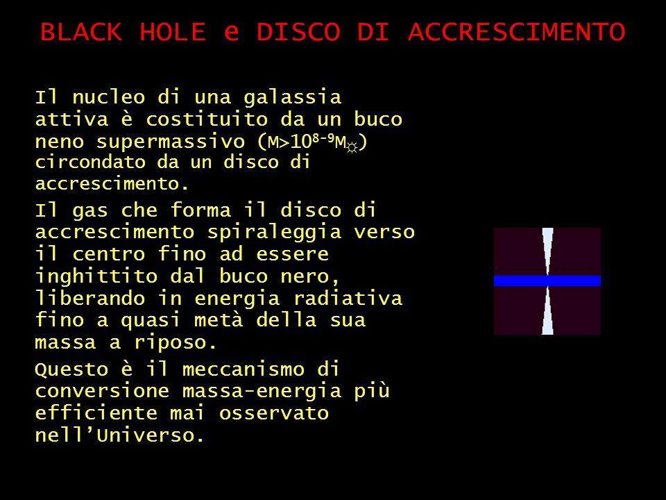 BLACK HOLE e DISCO DI ACCRESCIMENTO