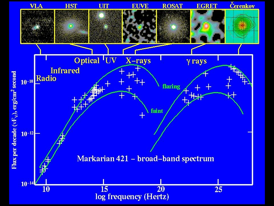 Markarian 421 – broad band spectrum
