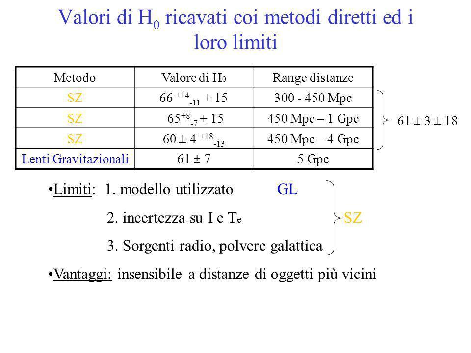 Valori di H0 ricavati coi metodi diretti ed i loro limiti