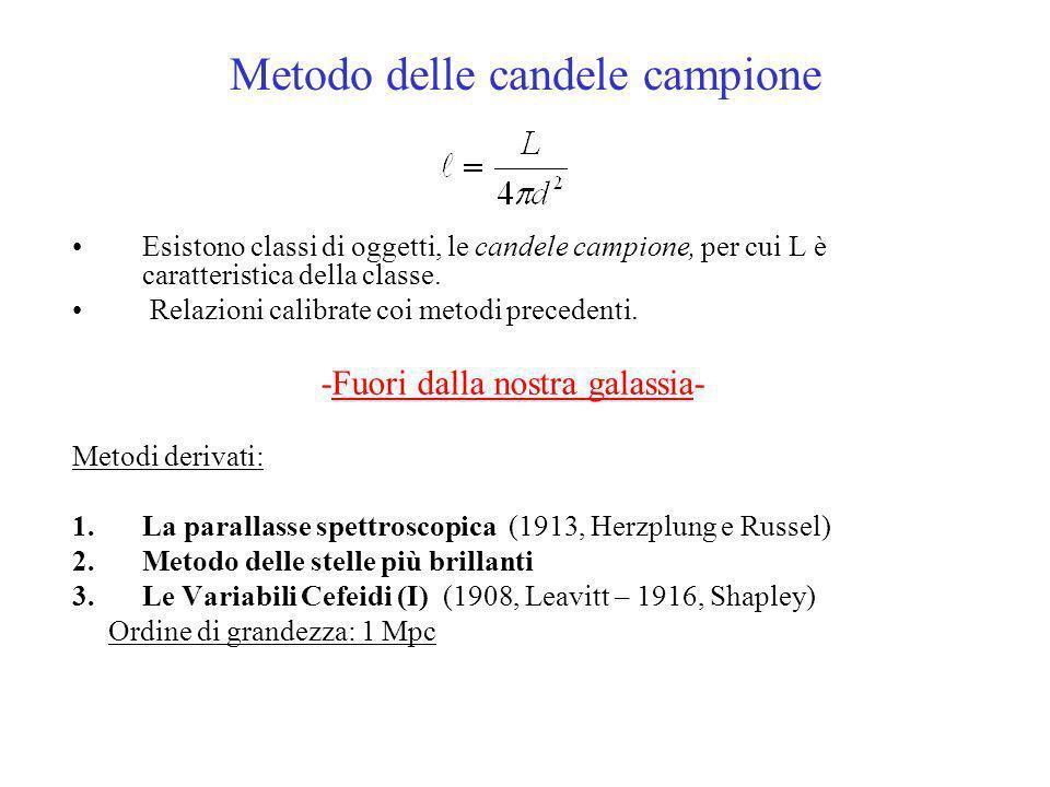 Metodo delle candele campione