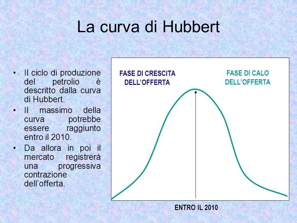 FASE DI CRESCITA DELL'OFFERTA FASE DI CALO DELL'OFFERTA