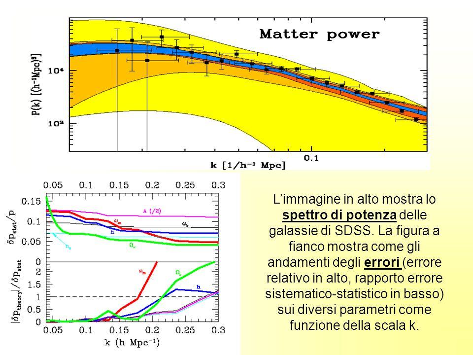 L'immagine in alto mostra lo spettro di potenza delle galassie di SDSS