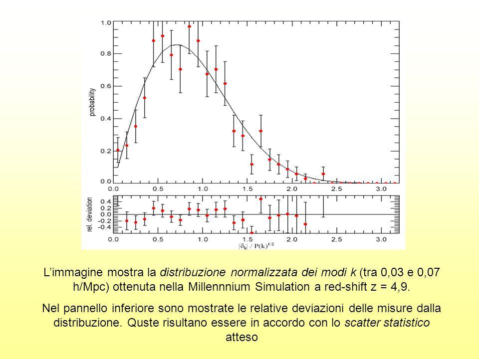 L'immagine mostra la distribuzione normalizzata dei modi k (tra 0,03 e 0,07 h/Mpc) ottenuta nella Millennnium Simulation a red-shift z = 4,9.