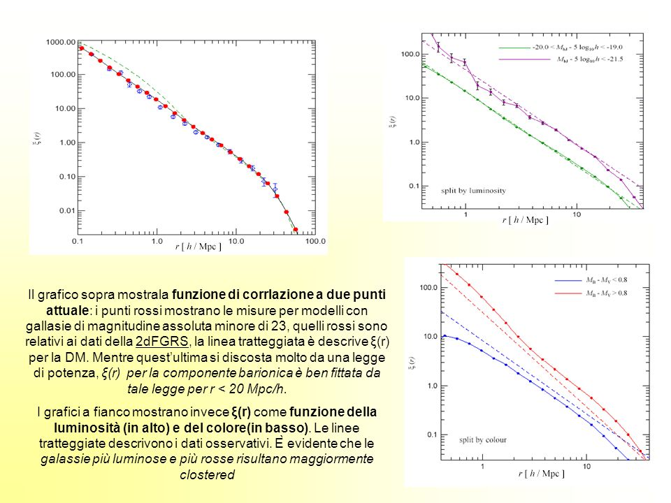 Il grafico sopra mostrala funzione di corrlazione a due punti attuale: i punti rossi mostrano le misure per modelli con gallasie di magnitudine assoluta minore di 23, quelli rossi sono relativi ai dati della 2dFGRS, la linea tratteggiata è descrive ξ(r) per la DM. Mentre quest'ultima si discosta molto da una legge di potenza, ξ(r) per la componente barionica è ben fittata da tale legge per r < 20 Mpc/h.