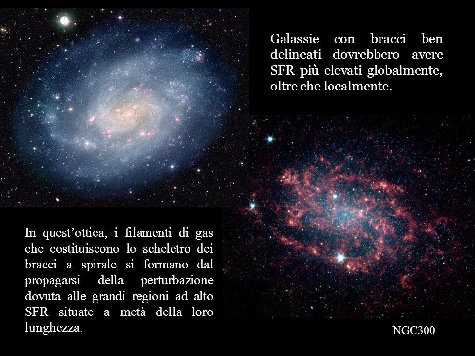 Galassie con bracci ben delineati dovrebbero avere SFR più elevati globalmente, oltre che localmente.