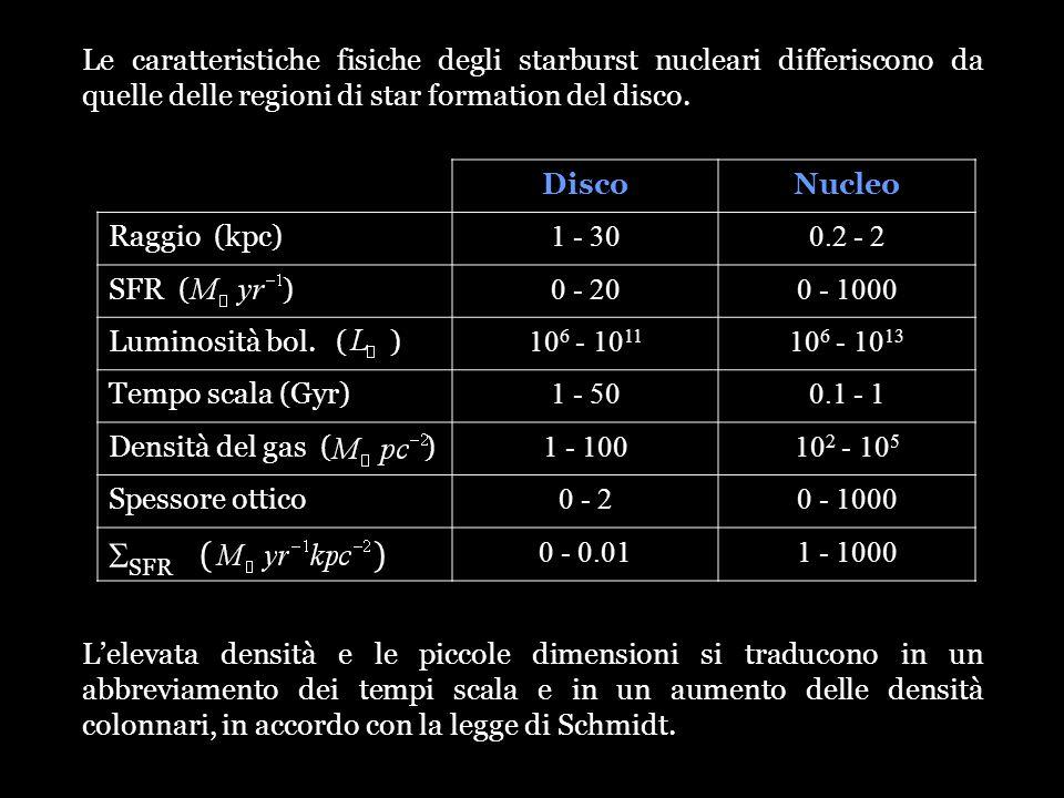 Le caratteristiche fisiche degli starburst nucleari differiscono da quelle delle regioni di star formation del disco.