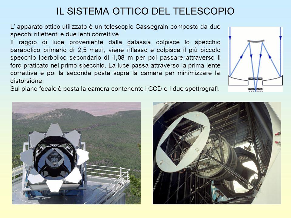IL SISTEMA OTTICO DEL TELESCOPIO