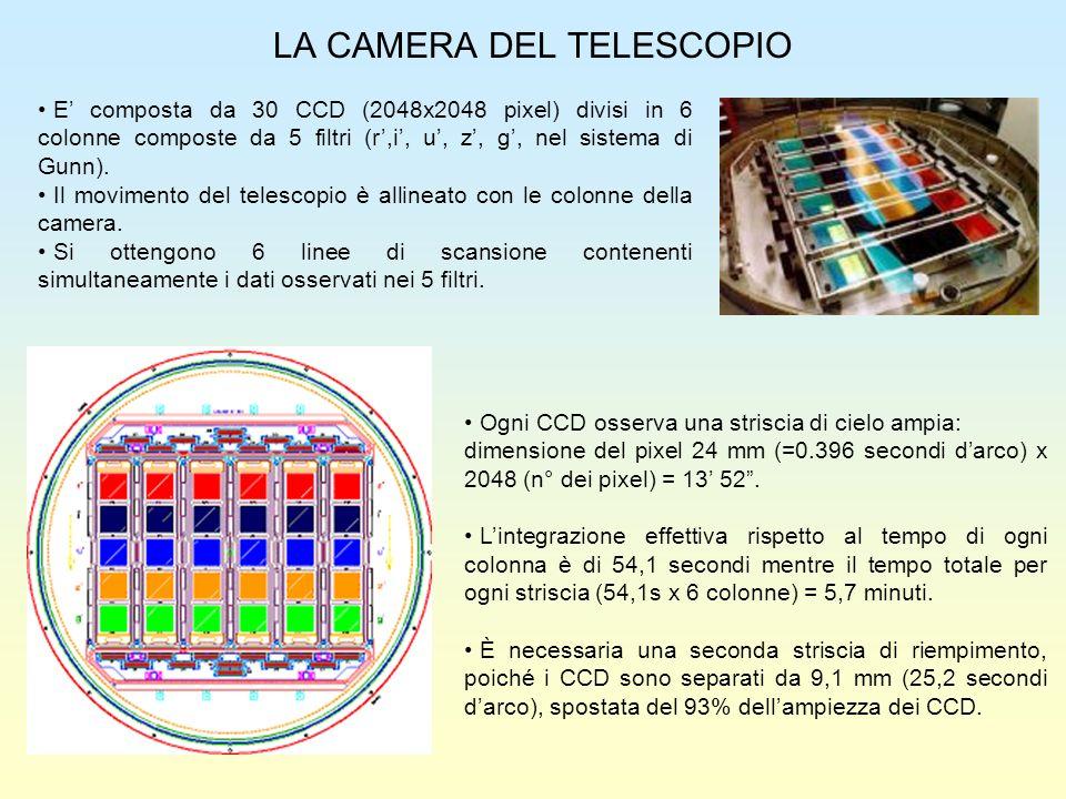 LA CAMERA DEL TELESCOPIO