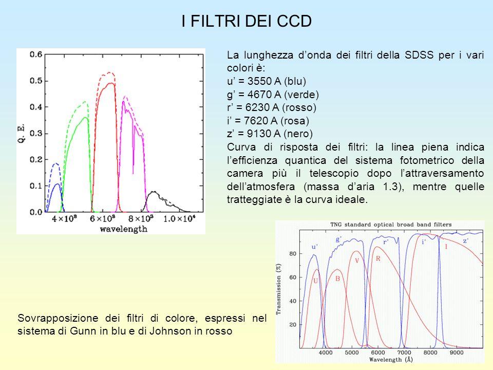 I FILTRI DEI CCD La lunghezza d'onda dei filtri della SDSS per i vari colori è: u' = 3550 A (blu) g' = 4670 A (verde)
