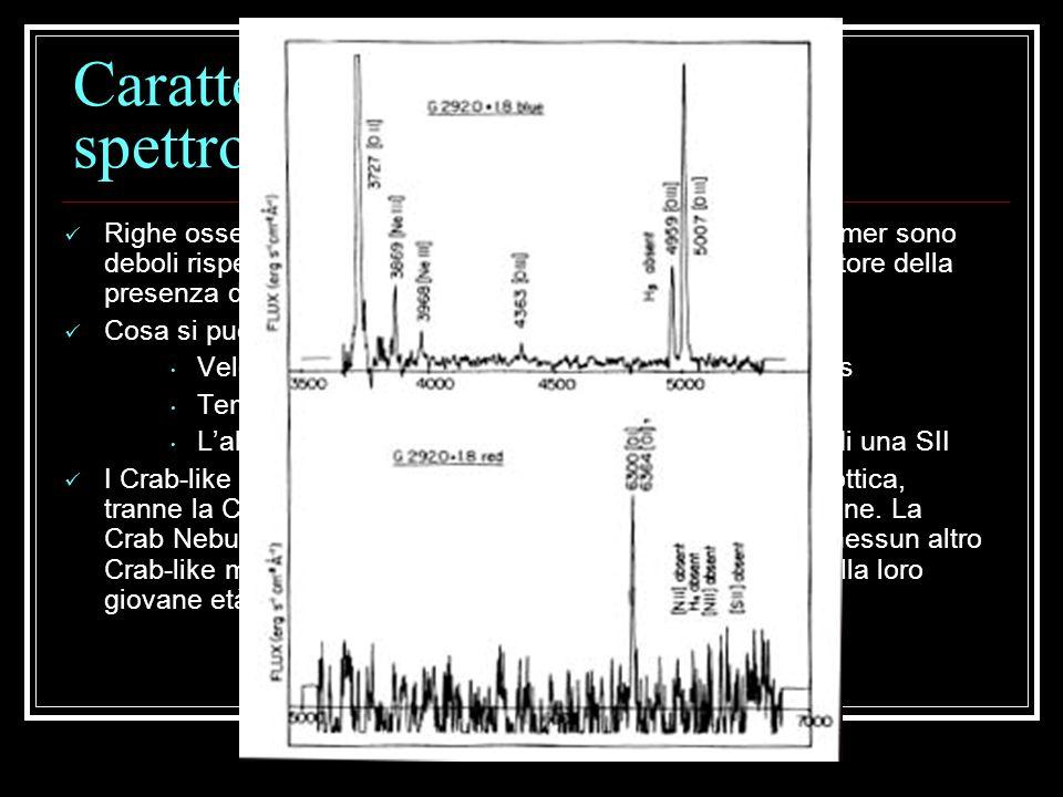 Caratteristiche ottiche: spettroscopia