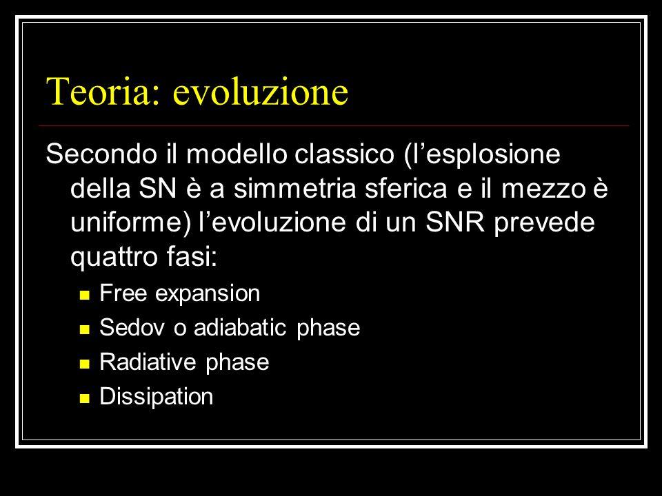 Teoria: evoluzione