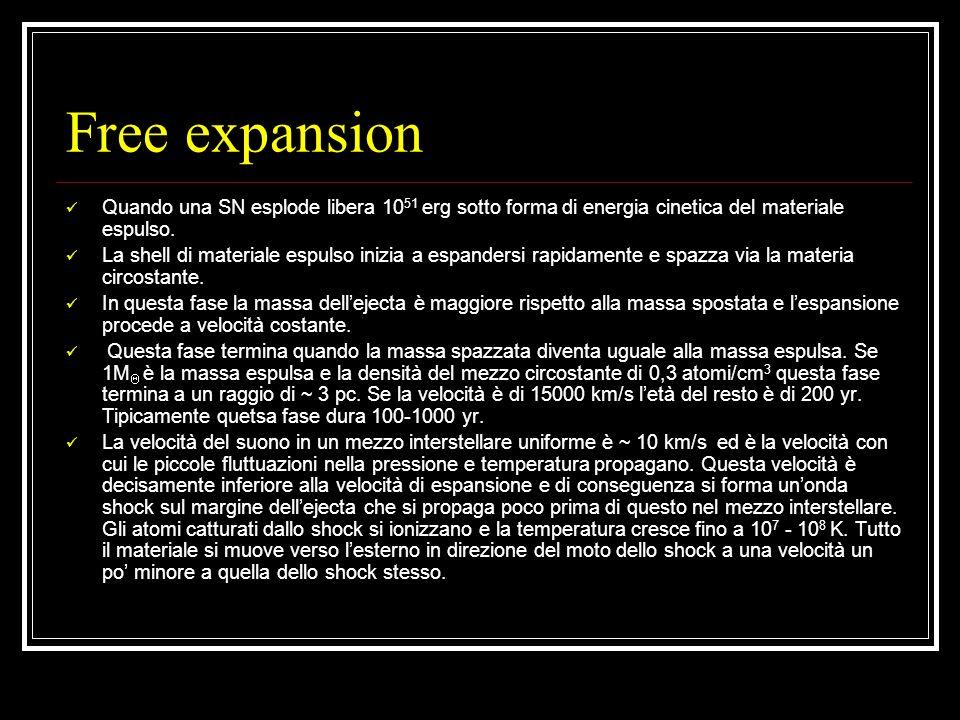 Free expansion Quando una SN esplode libera 1051 erg sotto forma di energia cinetica del materiale espulso.