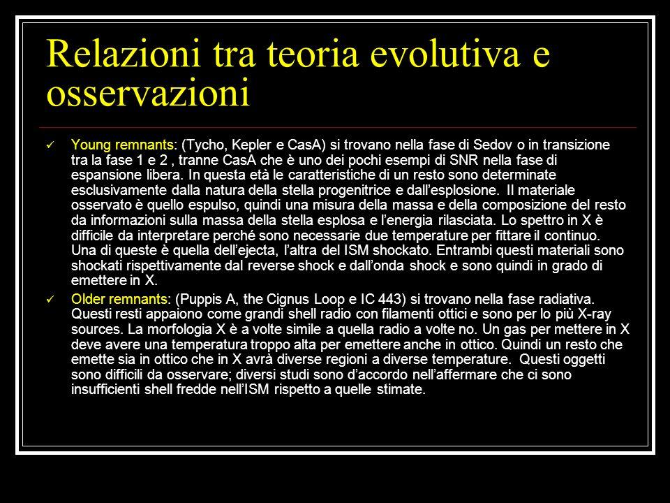Relazioni tra teoria evolutiva e osservazioni