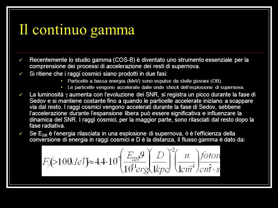 Il continuo gamma