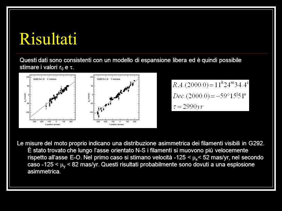 Risultati Questi dati sono consistenti con un modello di espansione libera ed è quindi possibile stimare i valori r0 e .