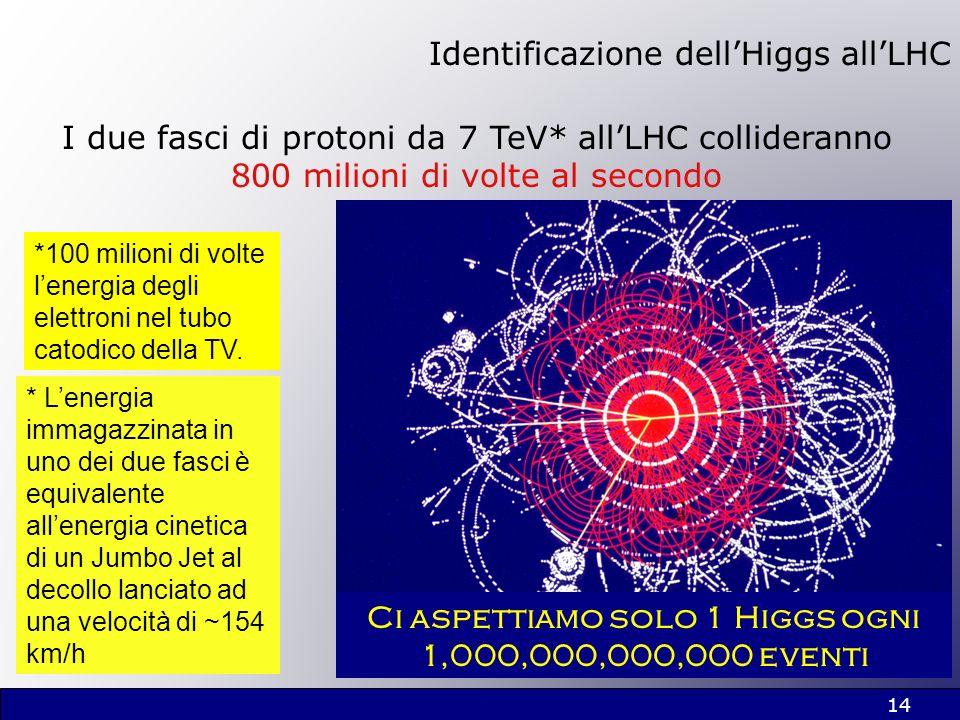 Identificazione dell'Higgs all'LHC