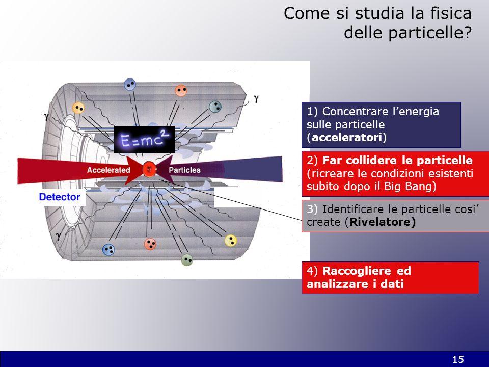 Come si studia la fisica delle particelle