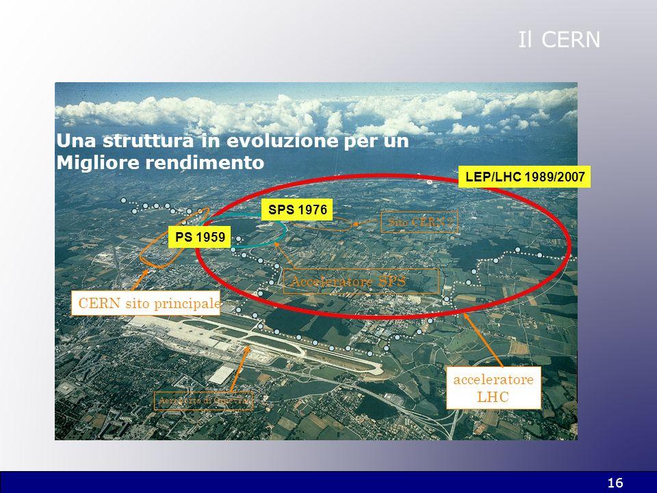 Il CERN Una struttura in evoluzione per un Migliore rendimento