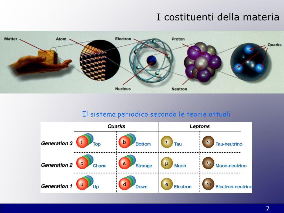 Il sistema periodico secondo le teorie attuali